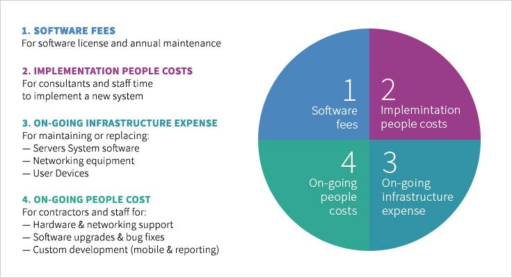 How much does an ERP system cost?