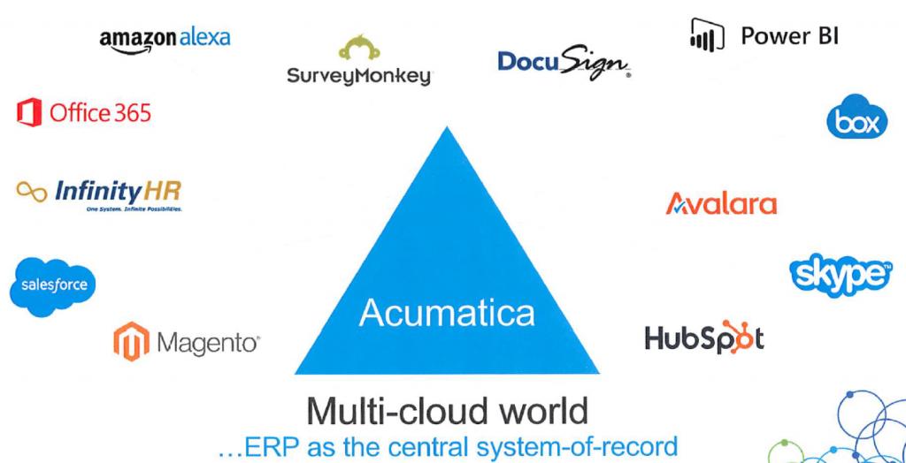 Acumatica Multicloud