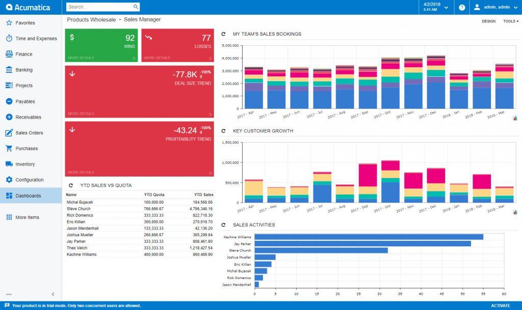 Acumatica 2018 R1 Sales Dashboard