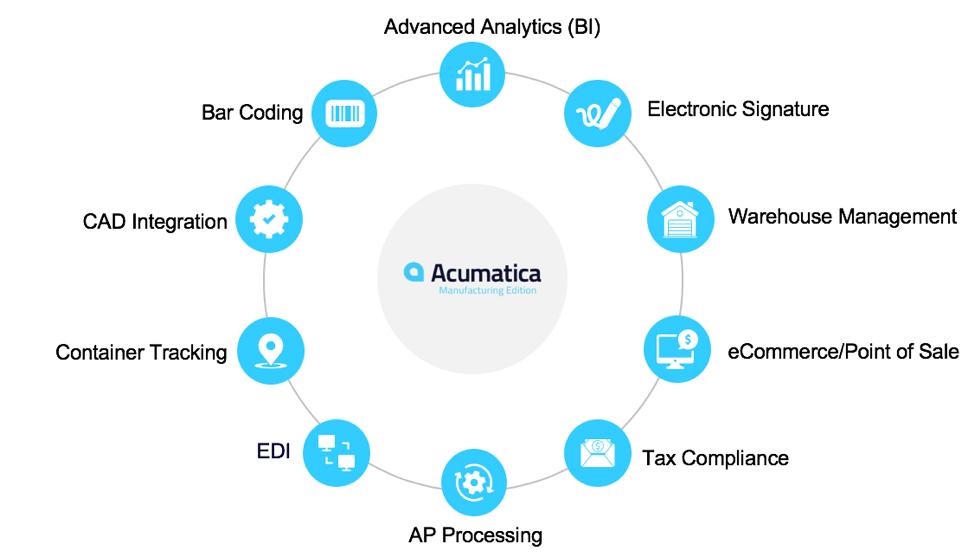 Acumatica Manufacturing Edition