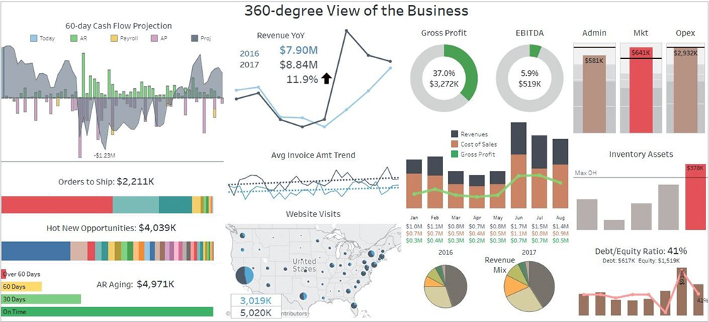 DataSelf Analytics Acumatica