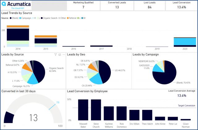 Blog Header image of Acumatica dashboard including free Acumatica Power BI templates