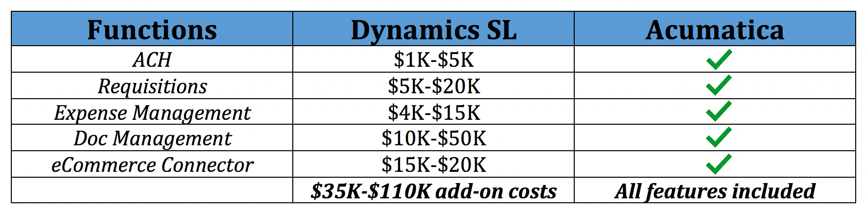 Acumatica vs SL with eCommerce