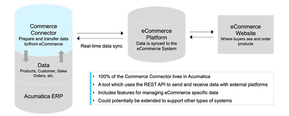 Acumatica eCommerce Connector Shopify BigCommerce Magento