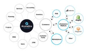 Acumtica eCommerce Shopify BigCommerce Magento
