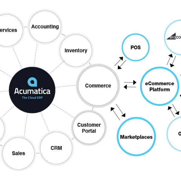 Acumatica eCommerce Overview • Virtual Lunch and Learn Webinar