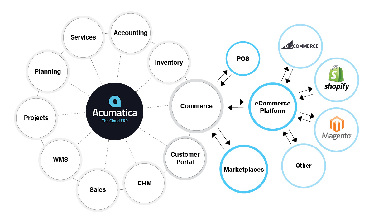 Acumatica Cloud ERP Shopify BigCommerce Magento