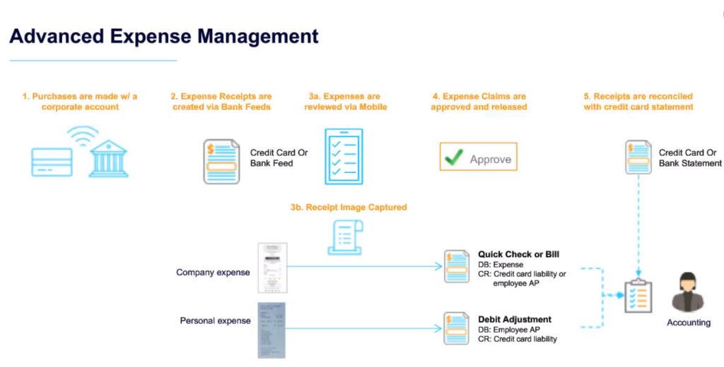 Acumatica Advanced Expense Management