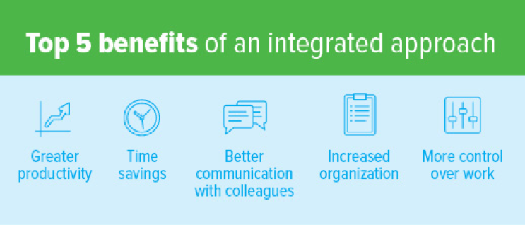 Complex Workforce Collaboration Integration Benefits