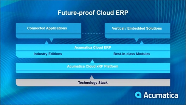 What Did You Miss at Acumatica Summit 2021 - Future-Proof Cloud ERP