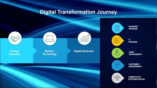 What Did You Miss at Acumatica Summit 2021 - Digital Transformation Journey